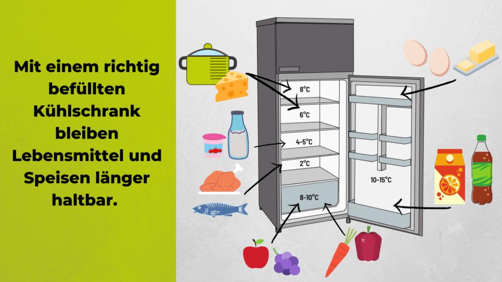 Wie man den Kühlschrank richtig befüllt, damit Speisen länger halten