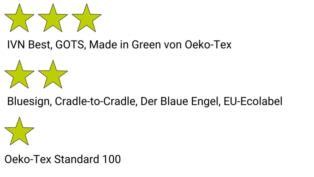 IVN Best, GOTS, Made in Green von Oeko-Tex
