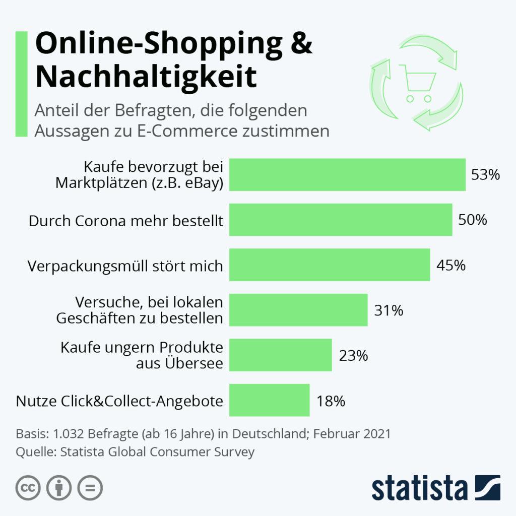 Statista Grafik zu Kundenbefragung über Online-Shopping & Nachhaltigkeit