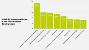 Analphabetenquote in Berufsbranchen