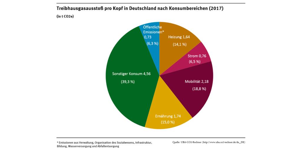 Treibhausgasausstoß pro Kopf in Deutschland nach Konsumbereichen